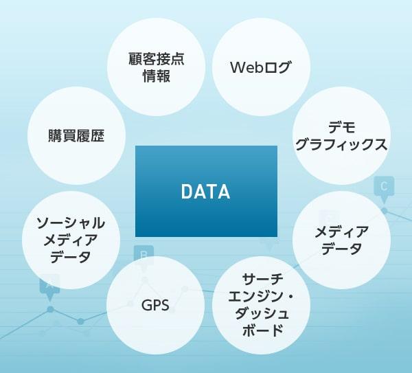 データ収集と分析の類型について
