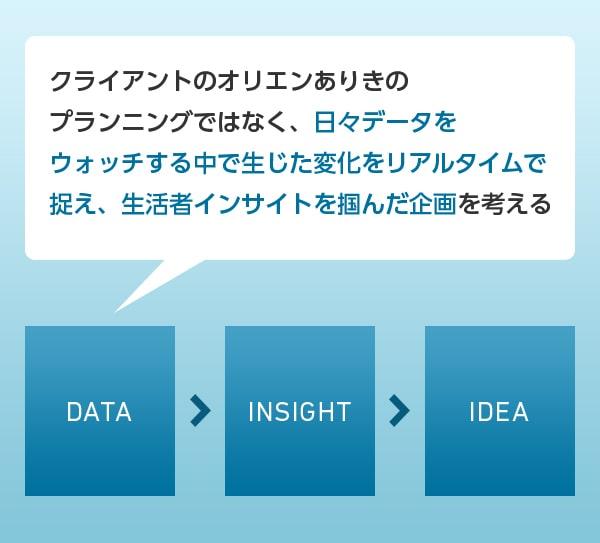 日々データをウィッチする中で、生じた変化をリアルタイムで捉え、生活者インサイトを掴んだ企画を考える。