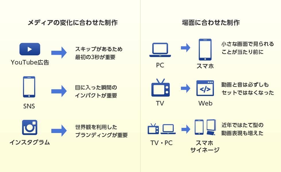 メディアに合わせた製作、場面に合わせた製作の例