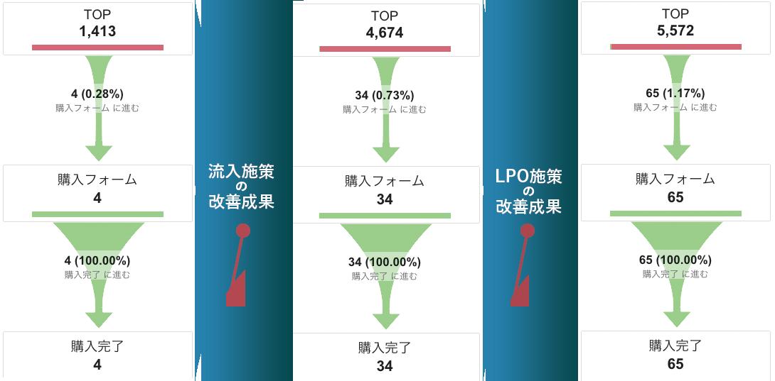 LPO導入事例1 ファネル推移