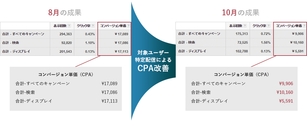LPO導入事例2 CPA改善ビフォーアフター