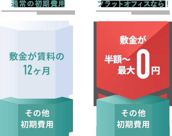 フラットオフィスなら!敷金が半額〜最大0円