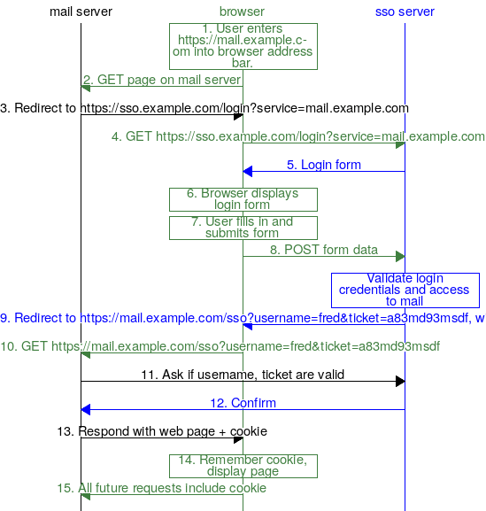 Diagram of logging in for the first service.
