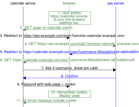 Diagram of logging in for a second service