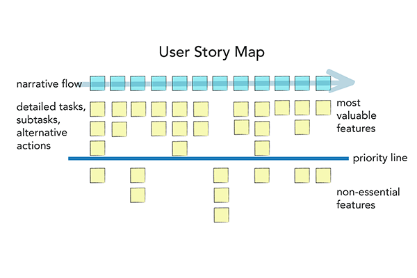 A mockup of a user story map