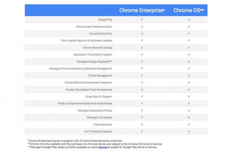 Image shows a table with the different features offered on the Chrome OS on the left column and the additional features available through a Chrome Enterprise licence on the middle column. Image courtesy of Google Cloud