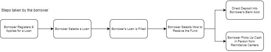 Borrowing Workflow