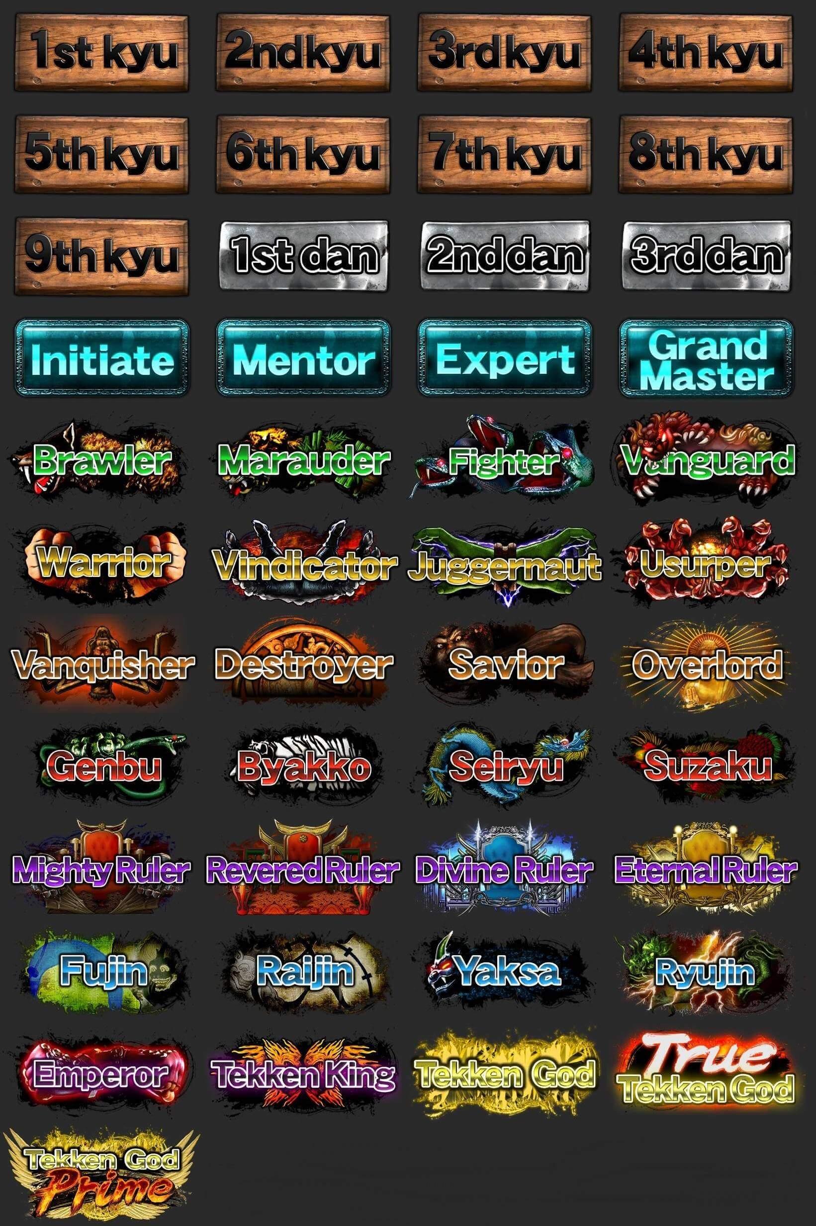 tekken 7 ranks in order