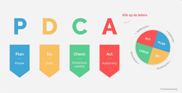 pdca-cyclus-plan-do-check-act