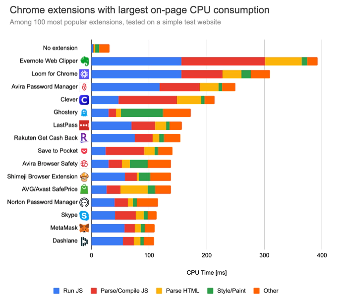 Chrome extension performance impact