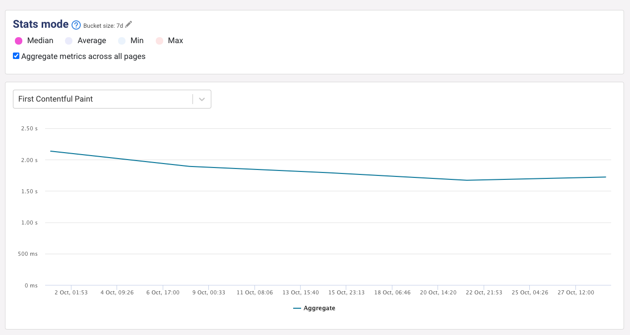 Aggregated page performance metrics