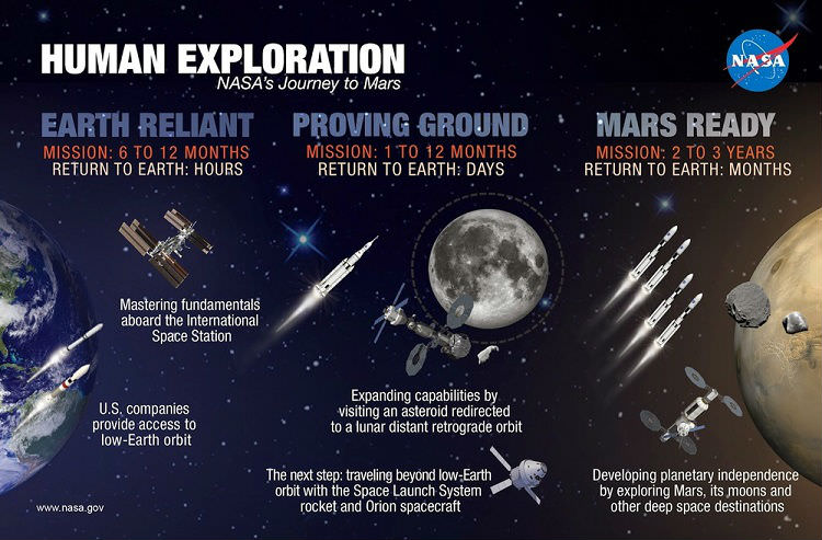 Pathway to Mars Infograph