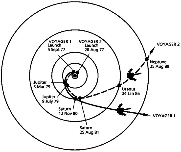 Voyager's path through the solar system