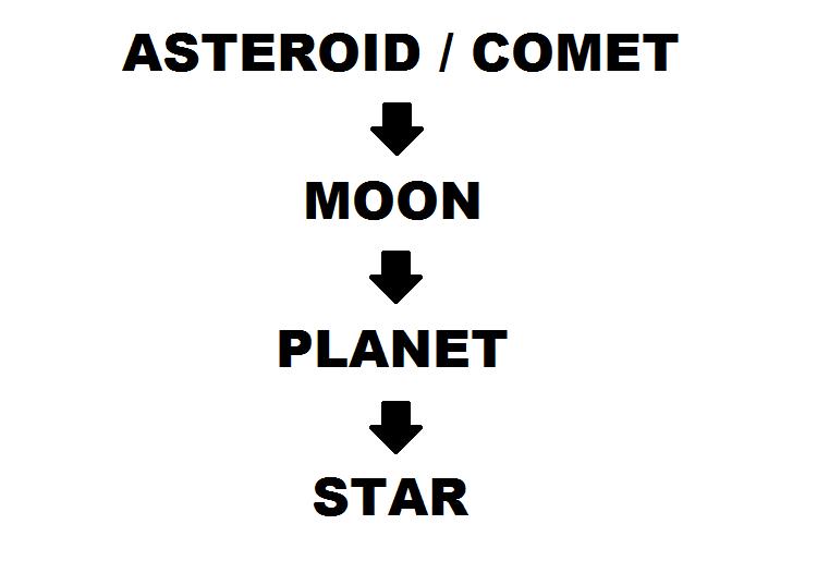 Solar System Heirarchy