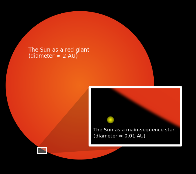 What a red giant will look like
