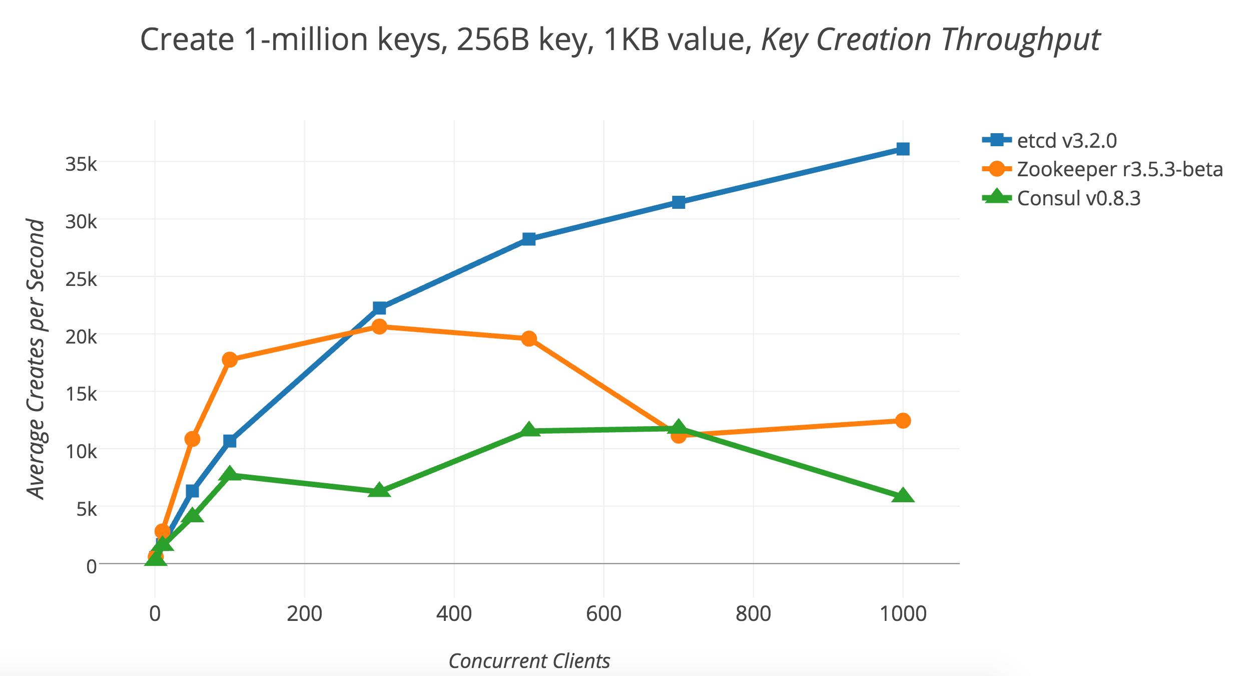 2017Q2-01-write-1M-throughput-client-scaling