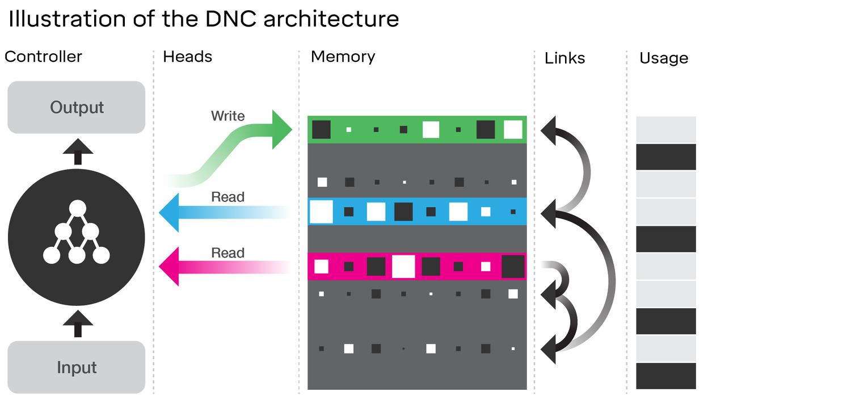 DNC schematic