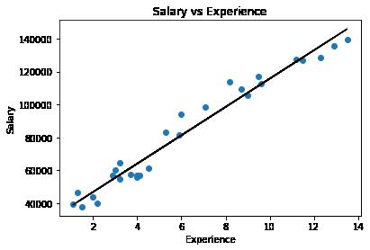Predicting Salaries (Linear Reg) –image