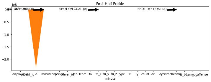 An exploratory statistical analysis of the 2014 World Cup Final –image