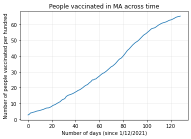 Vaccination Rates Logistic Regression –image