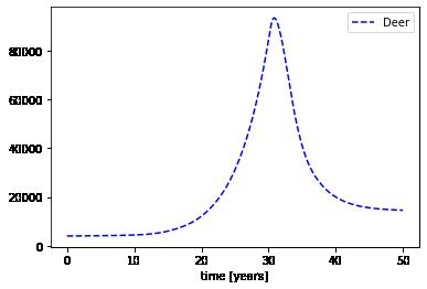 Process based modelling –image