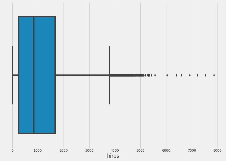 Regression Analysis on TfL Santander Cycles –image