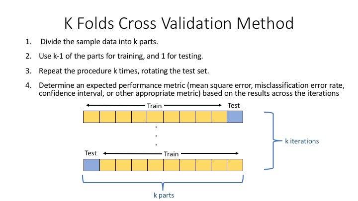 #4 Kfold cross-validation - My machine learning pipeline –image