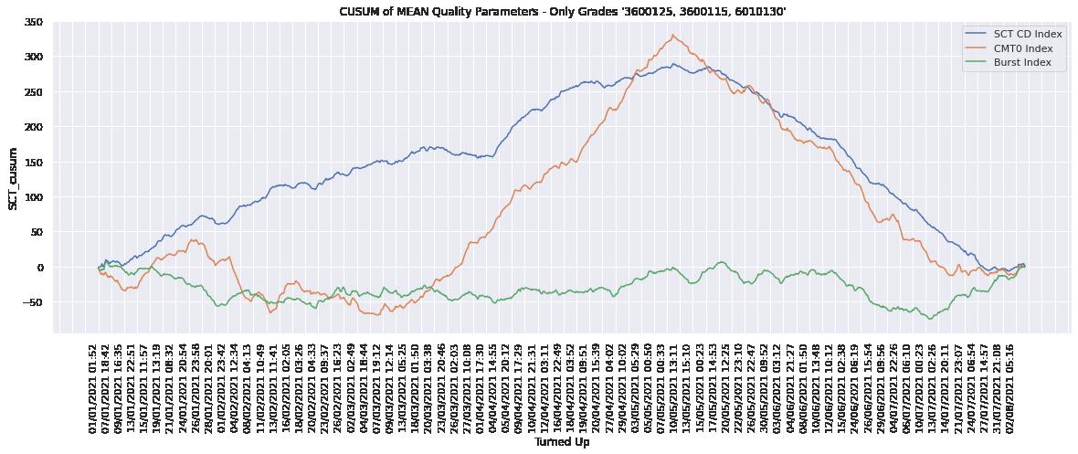 PM4 Performance Analysis –image