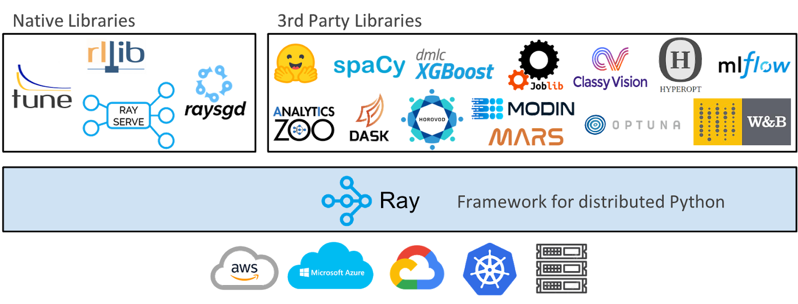 Machine Learning at Anyscale in DeepNote using Ray –image