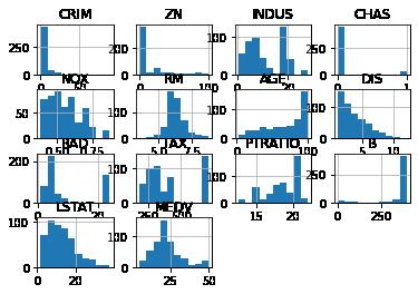 Boston house data –image