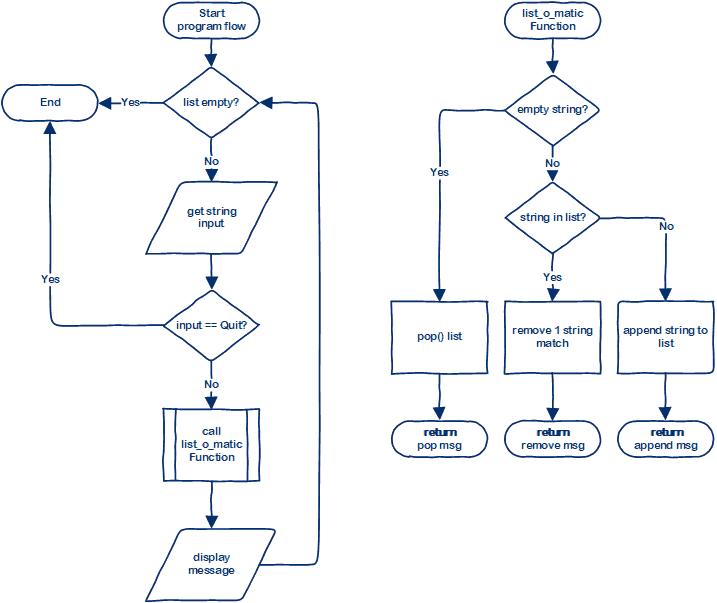 Python Mod Activities –image