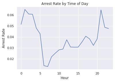 Analyzing Police Activity –image