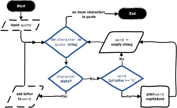 Unit 2 Mod 1 –image