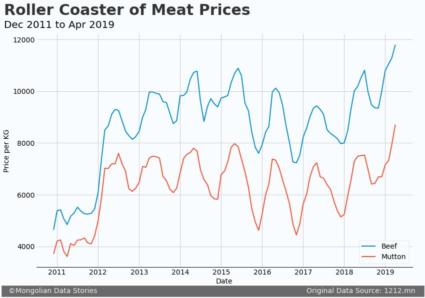 Ulaanbaatar, Mongolia Meat Price Analysis –image