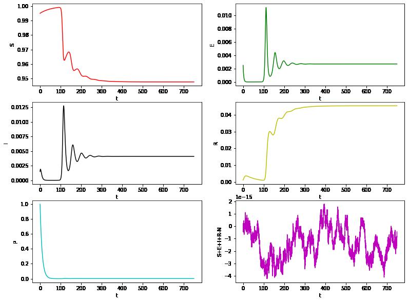 SEIRP (Non linear dynamics) –image