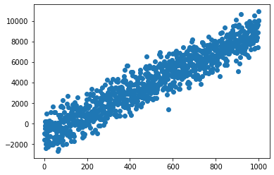 Linear Regression –image