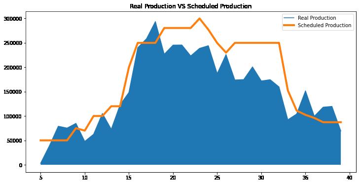 Production data analysis –image