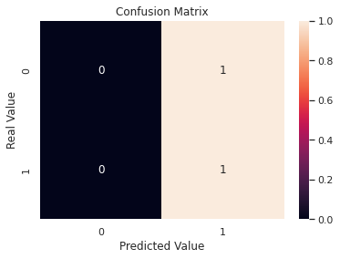Two year churn predictive model –image