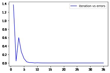 T2- Bisection method code –image