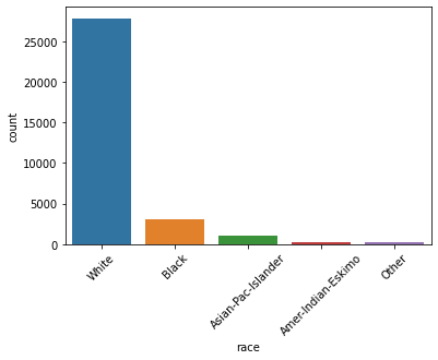 Demographic data analizer (FCC Project 2) –image