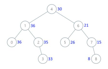 leetcode –image
