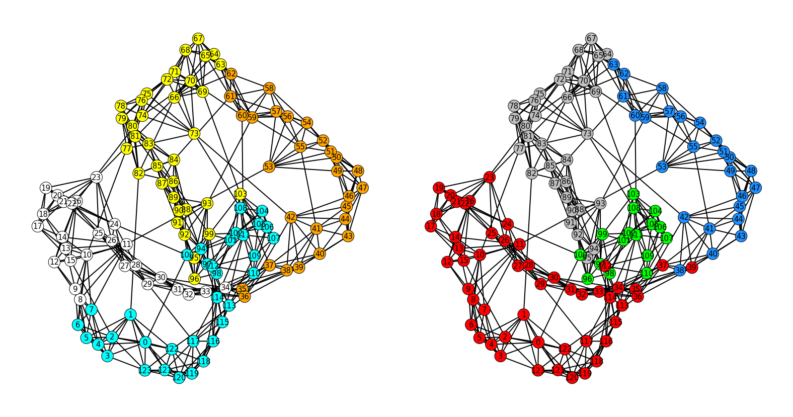 Girvan-Newman vs Spectral clustering –image