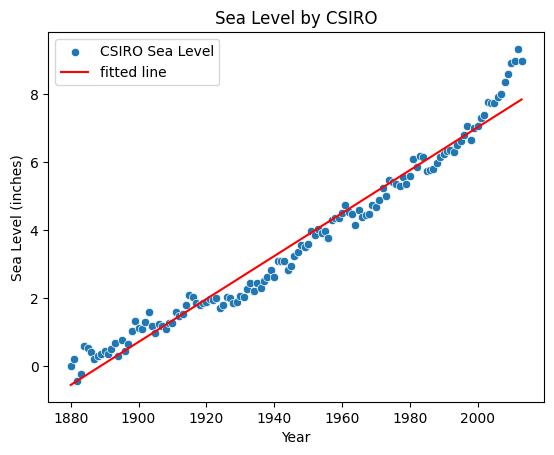 Sea Level Predictor (FCC Project 5) –image