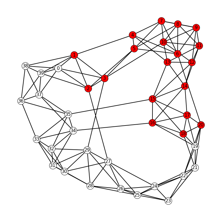 Small-World Graph Bisection –image