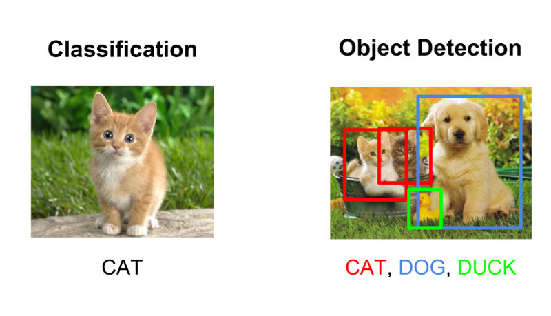 Working on computer vision problems –image