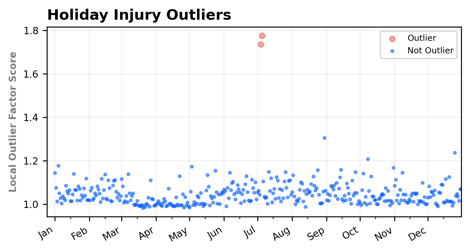 Local Outlier Factor with Scikit-Learn –image