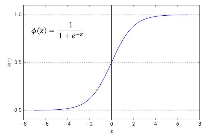 #1 Baseline - My machine learning pipeline –image