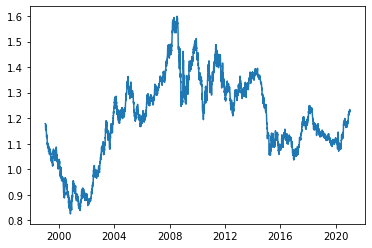 project_5- euro daily exchange rates –image