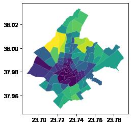 Basic spatial analysis –image