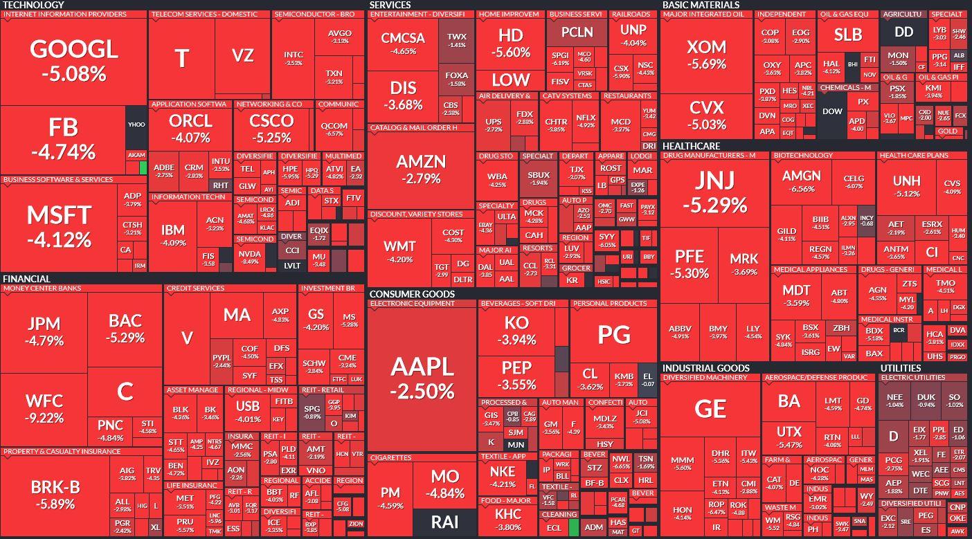 Stock market sectors –image